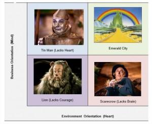 Wizard of Oz v2