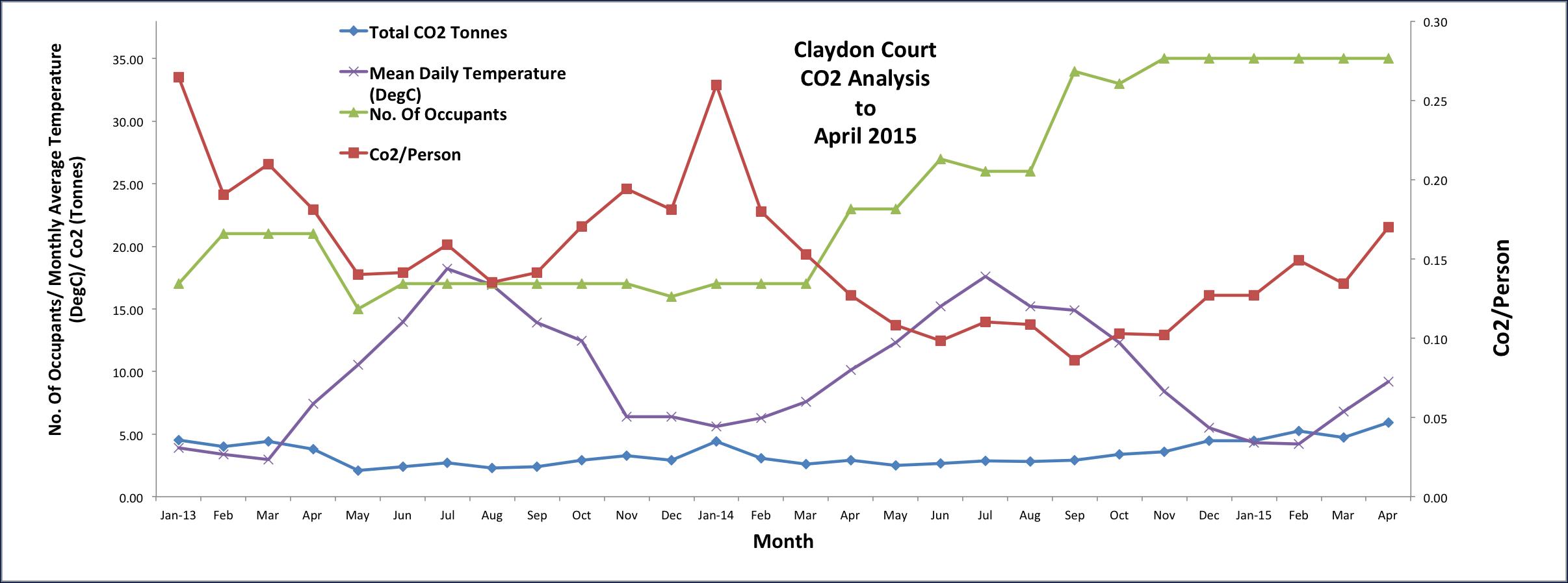 CC_energy_graph_april_2015